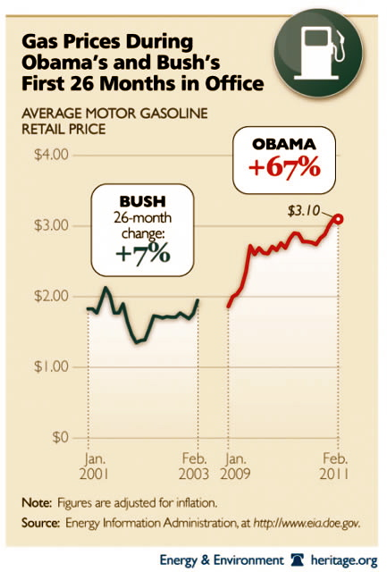 Bush gas prices