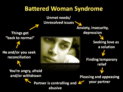 batteredwifesyndromecycle