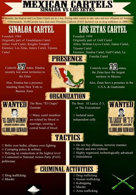 mexican-cartels-sinaloa-vs-los-zetas