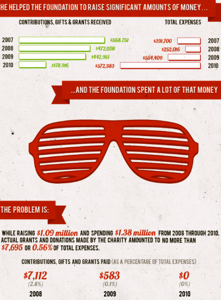 kanye-west-charity-infographic-1