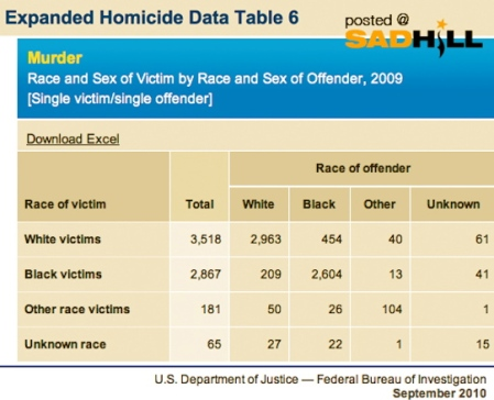 fbi-racial-murder-black-white-crime-in-the-US-race-of-victim-sad-hill-news